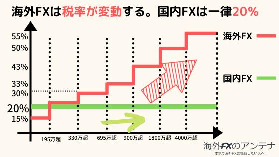 海外FXと国内FXの税率のグラフ