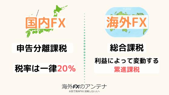海外FXは総合課税。国内FXは申告分離課税