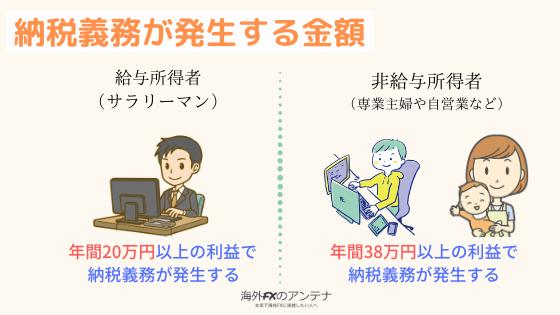 納税義務が発生する金額。給与所得者は20万円。非給与所得者は38万円が基準